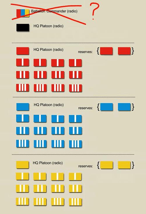 diagramma dei battaglioni che avevano in dotazione il carro leggero nel 1939/40